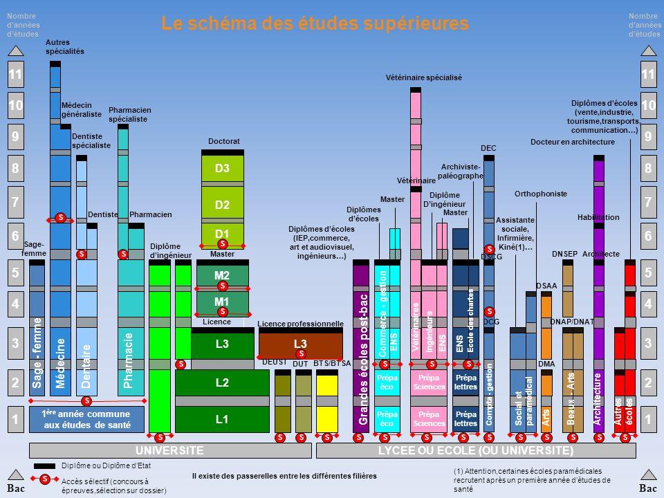 Janvier 2011 CIO de Saint Amand les Eaux 44 Luniversité (la Fac) Les Classes Préparatoires aux Grandes Ecoles (CPGE) Les écoles spécialisées