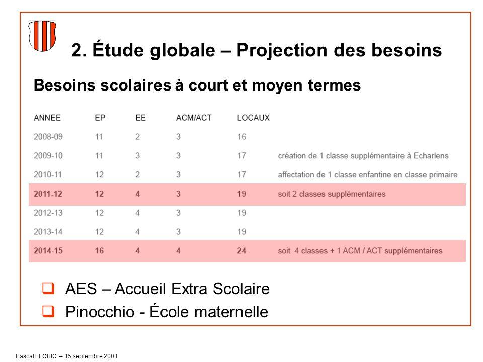 Pascal FLORIO – 15 septembre 2001 Besoins scolaires à court et moyen termes 2. Étude globale – Projection des besoins AES – Accueil Extra Scolaire Pin