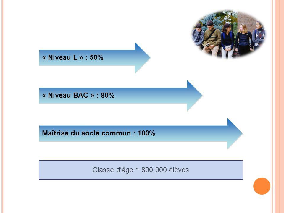 Classe dâge 800 000 élèves Maîtrise du socle commun : 100% « Niveau BAC » : 80% « Niveau L » : 50%
