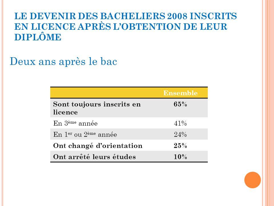 LE DEVENIR DES BACHELIERS 2008 INSCRITS EN LICENCE APRÈS LOBTENTION DE LEUR DIPLÔME Ensemble Sont toujours inscrits en licence 65% En 3 ème année41% E