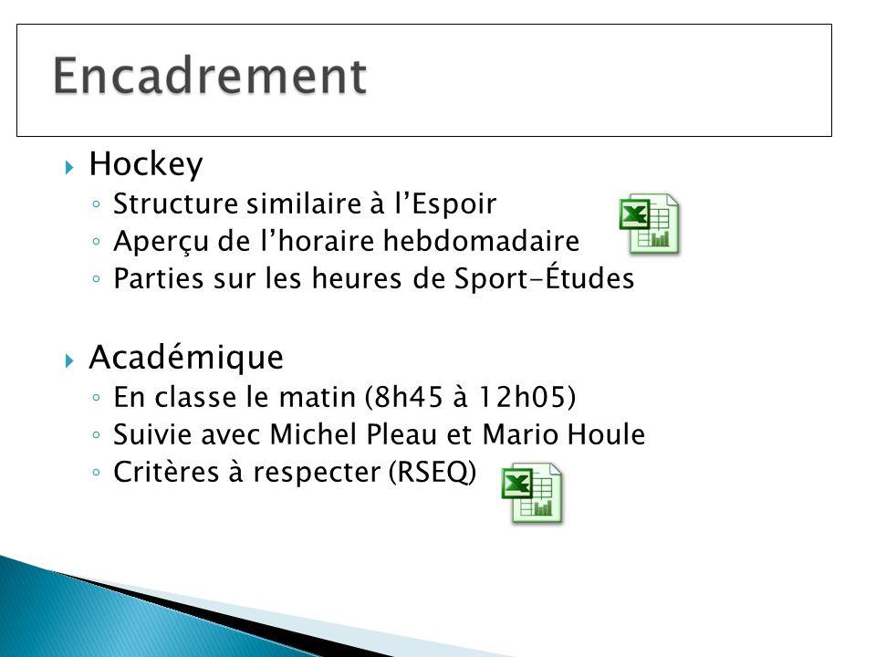 Hockey Structure similaire à lEspoir Aperçu de lhoraire hebdomadaire Parties sur les heures de Sport-Études Académique En classe le matin (8h45 à 12h05) Suivie avec Michel Pleau et Mario Houle Critères à respecter (RSEQ)