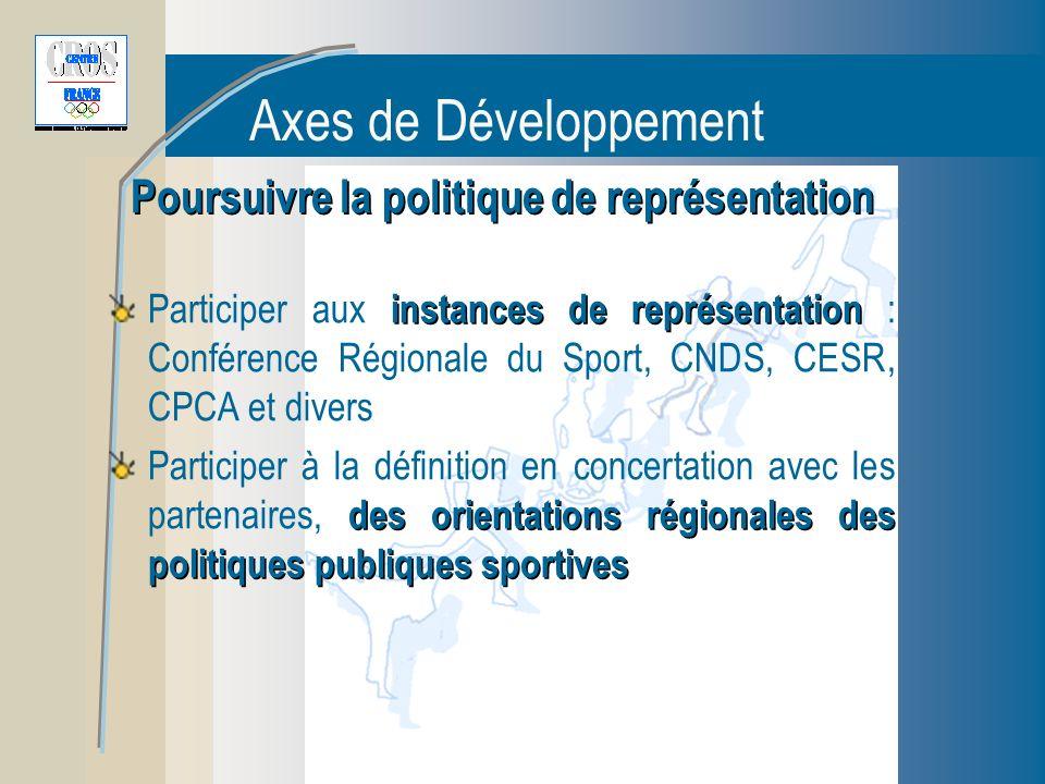 Axes de Développement Poursuivre la politique de représentation instances de représentation Participer aux instances de représentation : Conférence Régionale du Sport, CNDS, CESR, CPCA et divers des orientations régionales des politiques publiques sportives Participer à la définition en concertation avec les partenaires, des orientations régionales des politiques publiques sportives