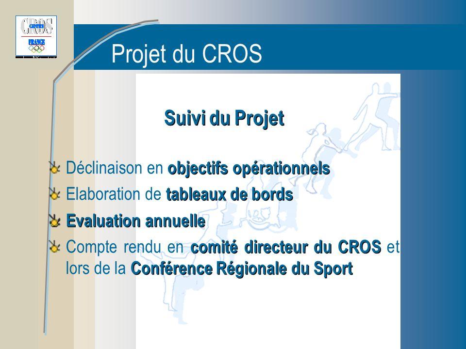 Projet du CROS Suivi du Projet objectifs opérationnels Déclinaison en objectifs opérationnels tableaux de bords Elaboration de tableaux de bords Evaluation annuelle comité directeur du CROS Conférence Régionale du Sport Compte rendu en comité directeur du CROS et lors de la Conférence Régionale du Sport
