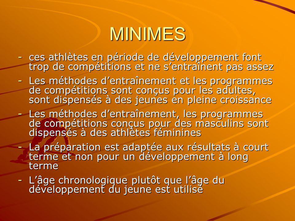 MINIMES -ces athlètes en période de développement font trop de compétitions et ne sentraînent pas assez -Les méthodes dentraînement et les programmes