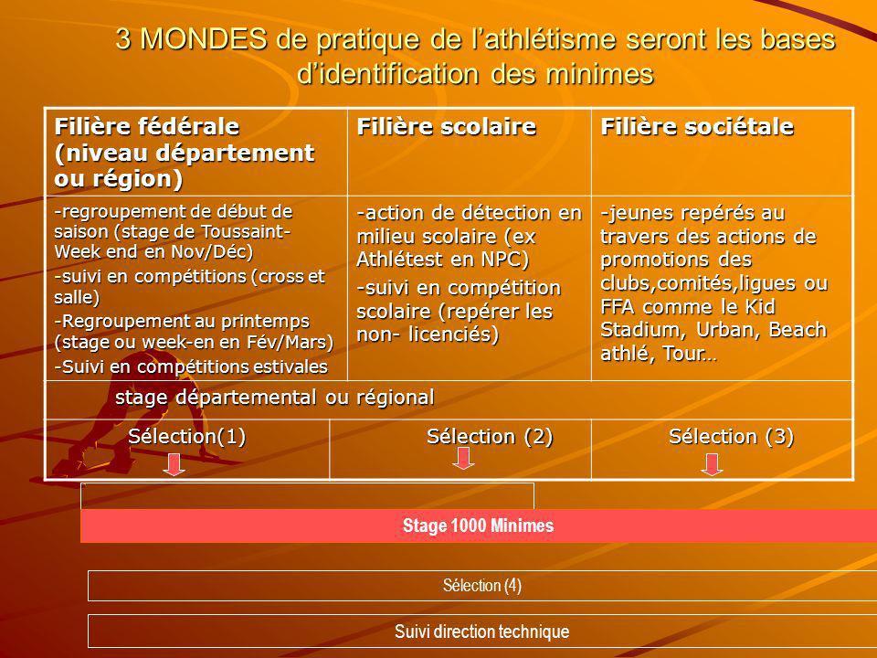 3 MONDES de pratique de lathlétisme seront les bases didentification des minimes Filière fédérale (niveau département ou région) Filière scolaire Fili