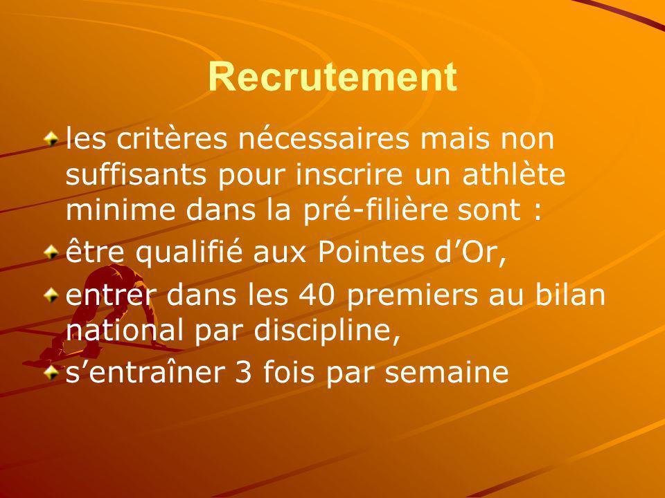 Recrutement les critères nécessaires mais non suffisants pour inscrire un athlète minime dans la pré-filière sont : être qualifié aux Pointes dOr, ent