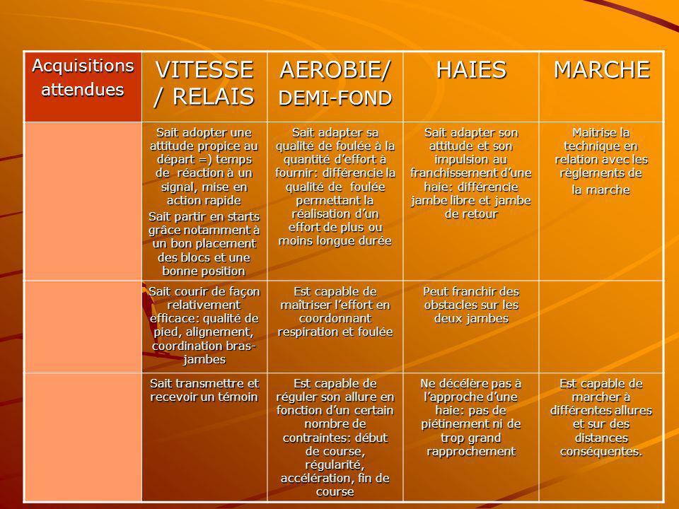 Acquisitionsattendues VITESSE / RELAIS AEROBIE/DEMI-FONDHAIESMARCHE Sait adopter une attitude propice au départ =) temps de réaction à un signal, mise