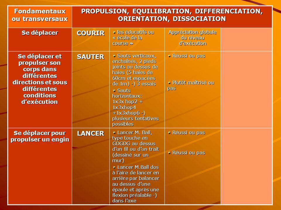 Fondamentaux ou transversaux PROPULSION, EQUILIBRATION, DIFFERENCIATION, ORIENTATION, DISSOCIATION Se déplacer COURIR les éducatifs ou « école de la c