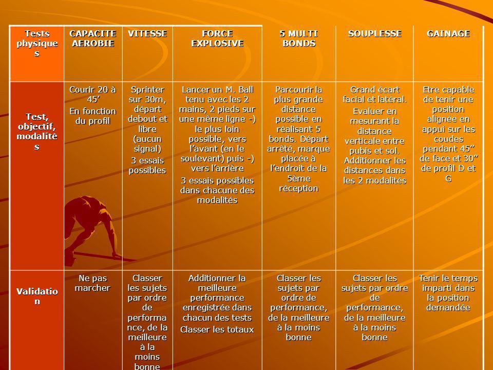 Tests physique s CAPACITE AEROBIE VITESSE FORCE EXPLOSIVE 5 MULTI BONDS SOUPLESSEGAINAGE Test, objectif, modalité s Courir 20 à 45 En fonction du prof