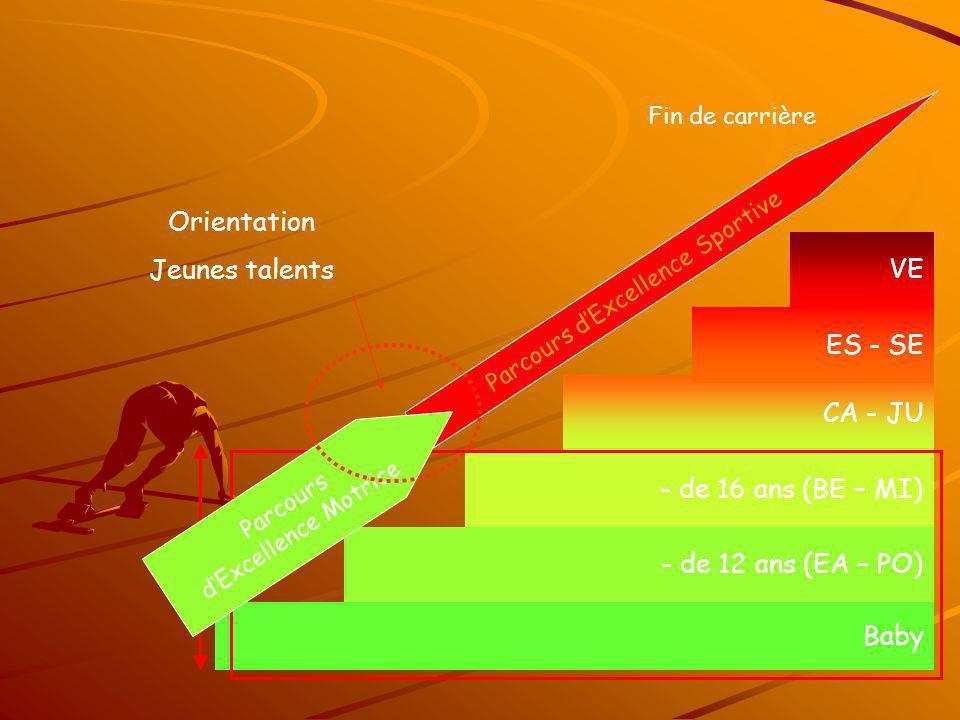 Aborder toutes les activités athlétiques permet denrichir le patrimoine moteur, nécessaire à laccession à la performance.