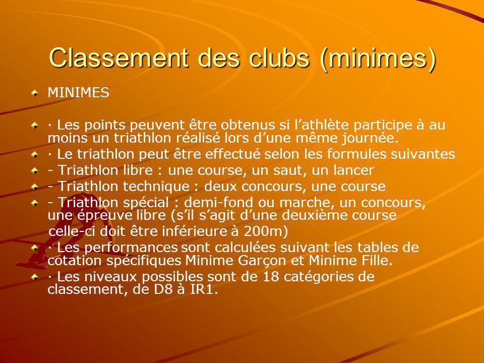 Classement des clubs (minimes) MINIMES · Les points peuvent être obtenus si lathlète participe à au moins un triathlon réalisé lors dune même journée.