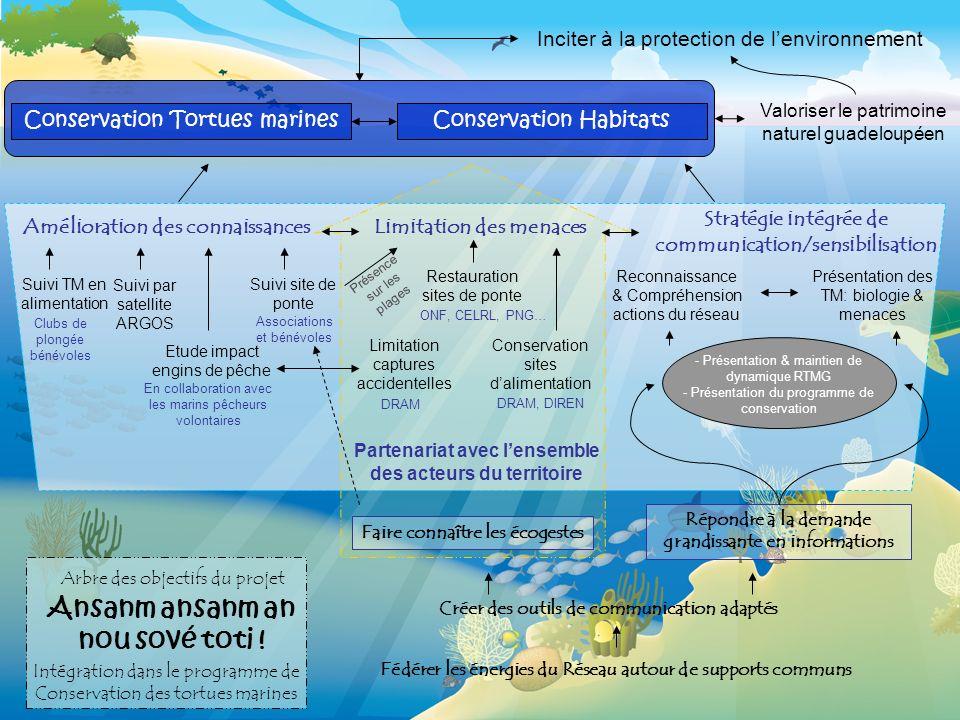 Conservation Tortues marinesConservation Habitats Inciter à la protection de lenvironnement Valoriser le patrimoine naturel guadeloupéen Amélioration