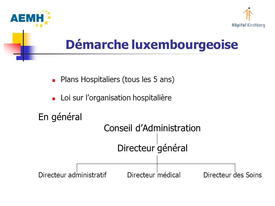 Démarche luxembourgeoise Plans Hospitaliers (tous les 5 ans) Loi sur lorganisation hospitalière En général Conseil dAdministration Directeur général D