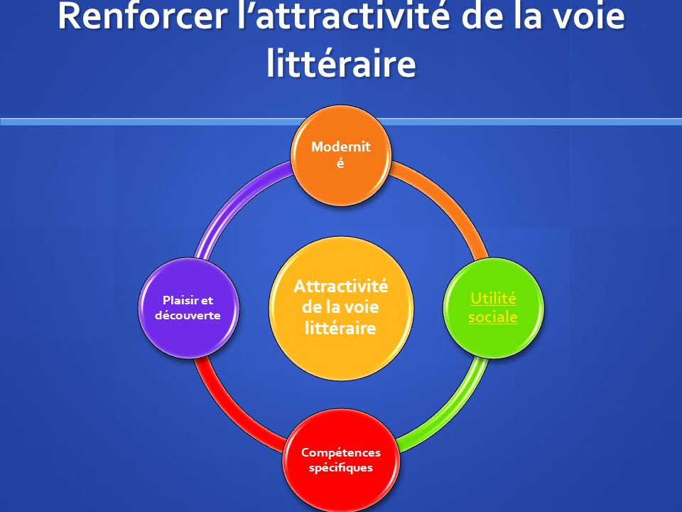 Attractivité de la voie littéraire Modernit é Utilité sociale Compétences spécifiques Plaisir et découverte