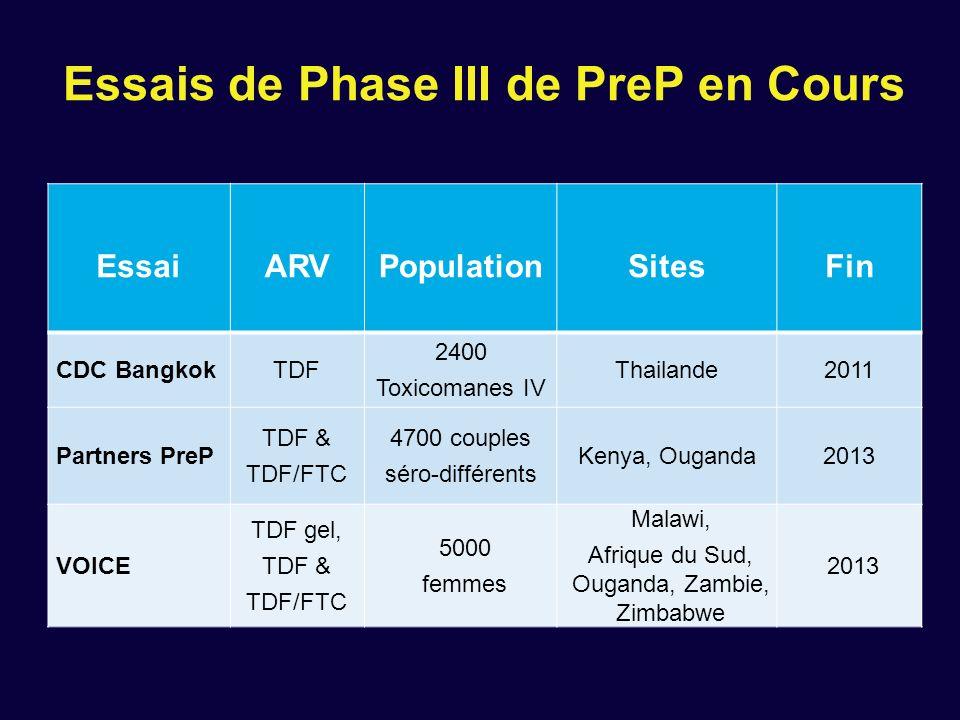 Essais de Phase III de PreP en Cours EssaiARVPopulationSitesFin CDC BangkokTDF 2400 Toxicomanes IV Thailande2011 Partners PreP TDF & TDF/FTC 4700 coup