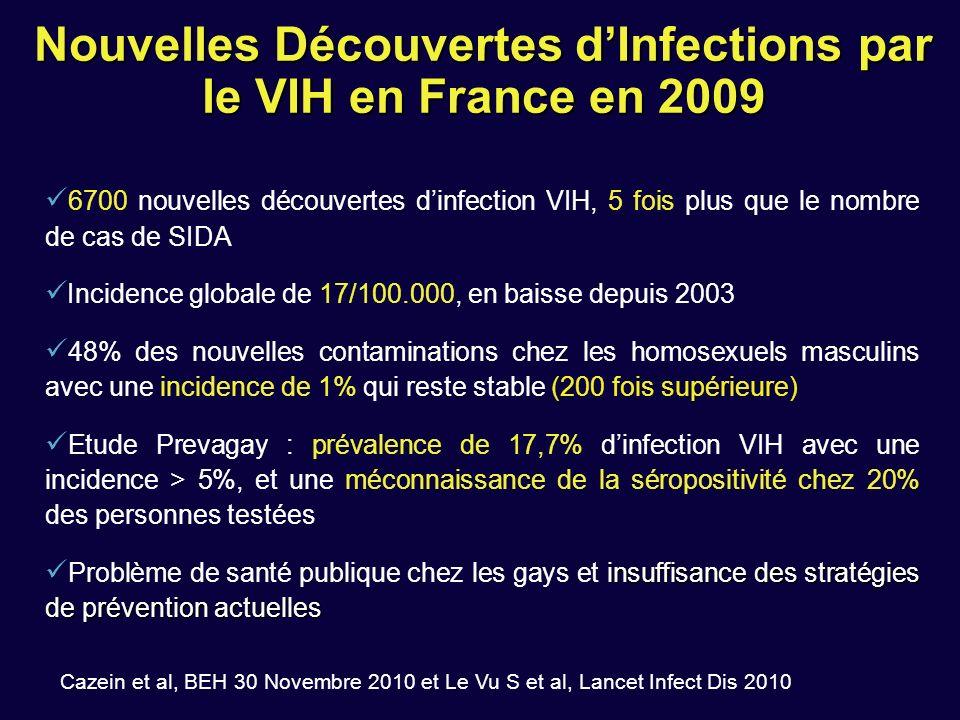 Nouvelles Découvertes dInfections par le VIH en France en 2009 6700 nouvelles découvertes dinfection VIH, 5 fois plus que le nombre de cas de SIDA Inc
