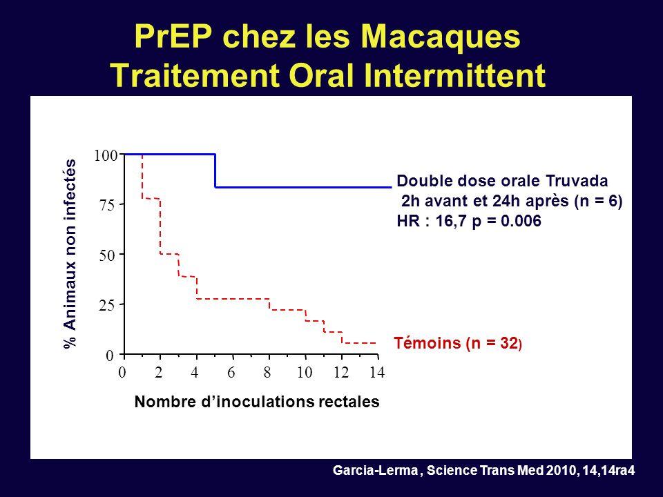 02468101214 0 25 50 75 100 Nombre dinoculations rectales % Animaux non infectés Témoins (n = 32 ) Double dose orale Truvada 2h avant et 24h après (n =