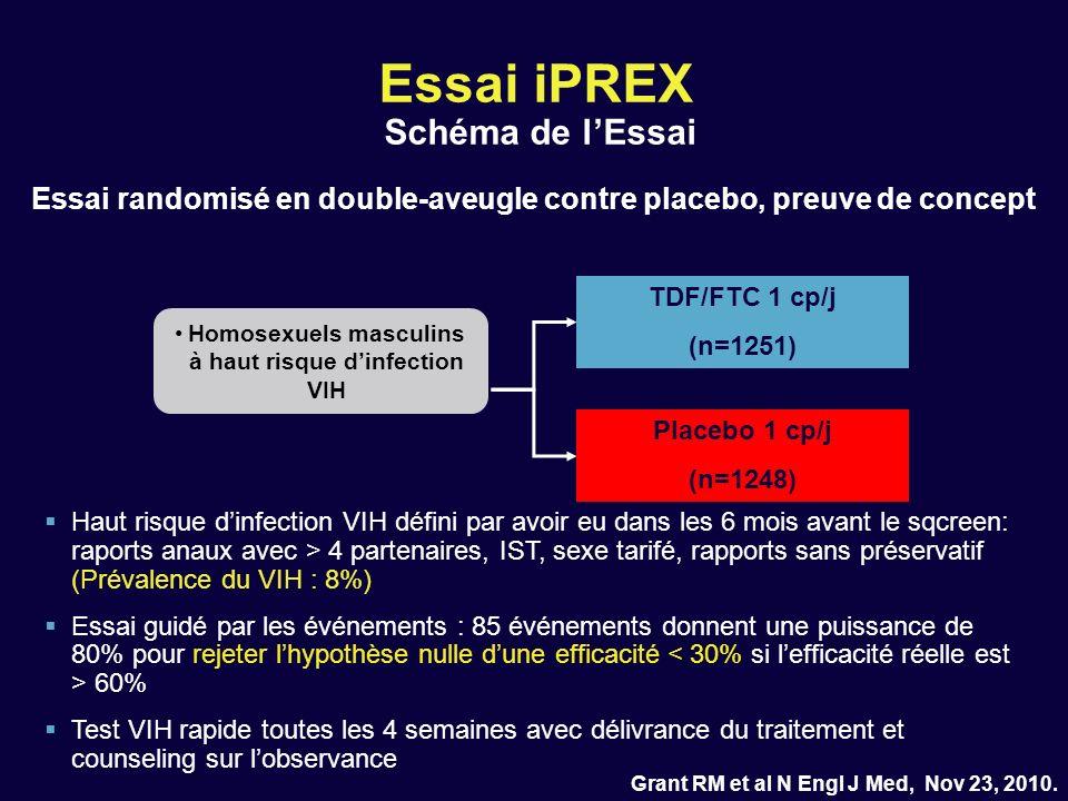 Essai iPREX Schéma de lEssai Grant RM et al N Engl J Med, Nov 23, 2010. Homosexuels masculins à haut risque dinfection VIH TDF/FTC 1 cp/j (n=1251) Pla