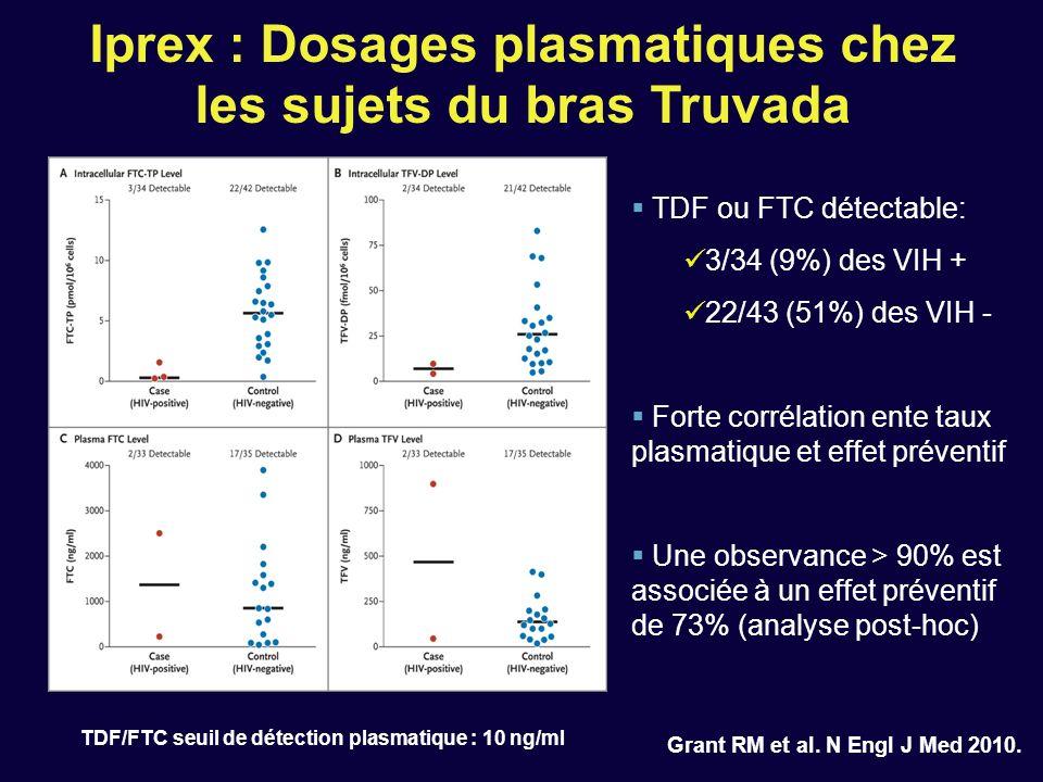 Iprex : Dosages plasmatiques chez les sujets du bras Truvada Grant RM et al. N Engl J Med 2010. TDF ou FTC détectable: 3/34 (9%) des VIH + 22/43 (51%)
