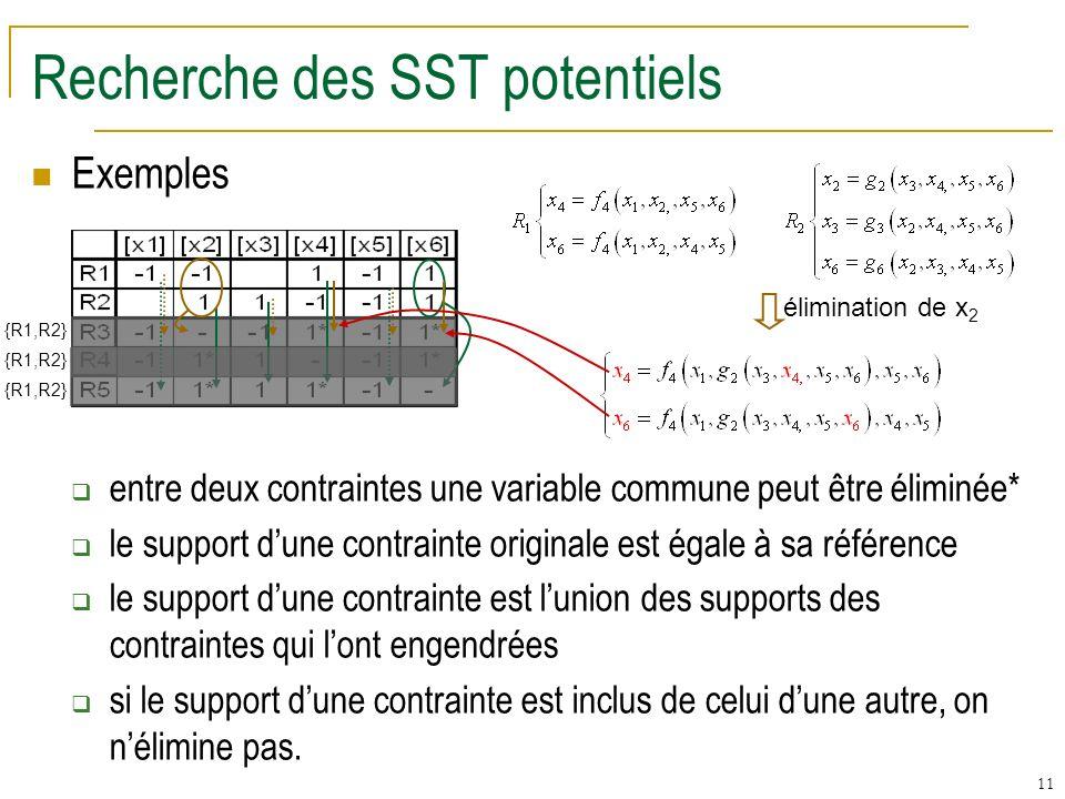 11 Recherche des SST potentiels Exemples entre deux contraintes une variable commune peut être éliminée* le support dune contrainte originale est égale à sa référence le support dune contrainte est lunion des supports des contraintes qui lont engendrées si le support dune contrainte est inclus de celui dune autre, on nélimine pas.