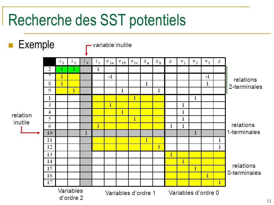 13 Recherche des SST potentiels Exemple Variables dordre 0 Variables dordre 1 Variables dordre 2 relations 0-terminales relations 1-terminales relations 2-terminales relation inutile variable inutile