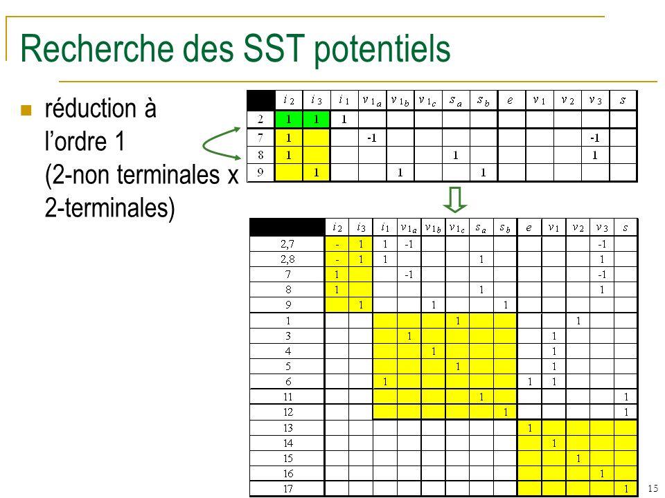 15 Recherche des SST potentiels réduction à lordre 1 (2-non terminales x 2-terminales)