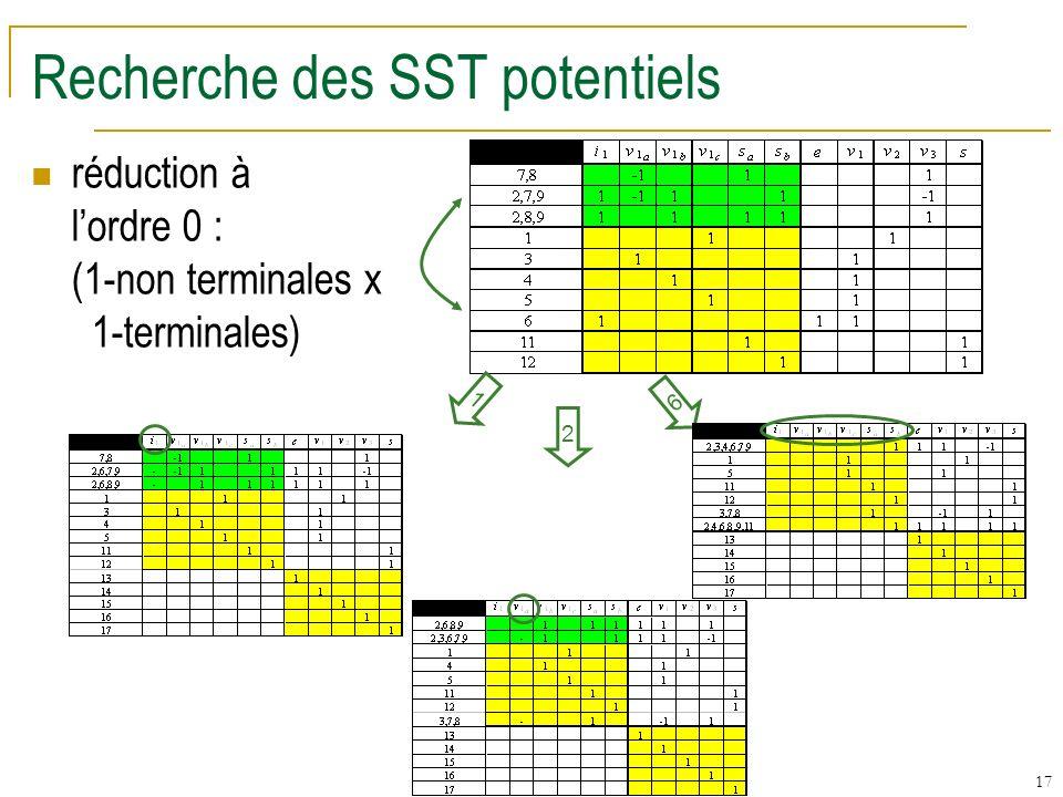 17 Recherche des SST potentiels réduction à lordre 0 : (1-non terminales x 1-terminales) 1 2 6