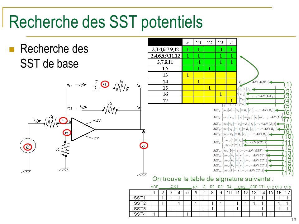 19 Recherche des SST potentiels Recherche des SST de base On trouve la table de signature suivante : (1) (2) (3) (4) (5) (6) (7) (8) (9) (10) (11) (12) (13) (14) (15) (16) (17) AOP CX1 R1 C R2 R3 R4 CX2 GBF CT1 CT2 CT3 CTs