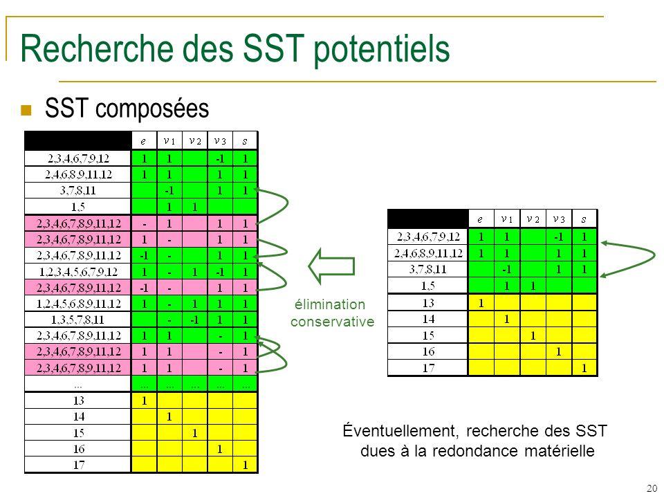 20 Recherche des SST potentiels SST composées élimination conservative Éventuellement, recherche des SST dues à la redondance matérielle