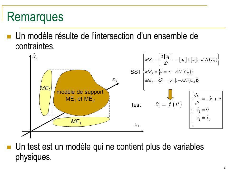 6 Remarques Un modèle résulte de lintersection dun ensemble de contraintes.