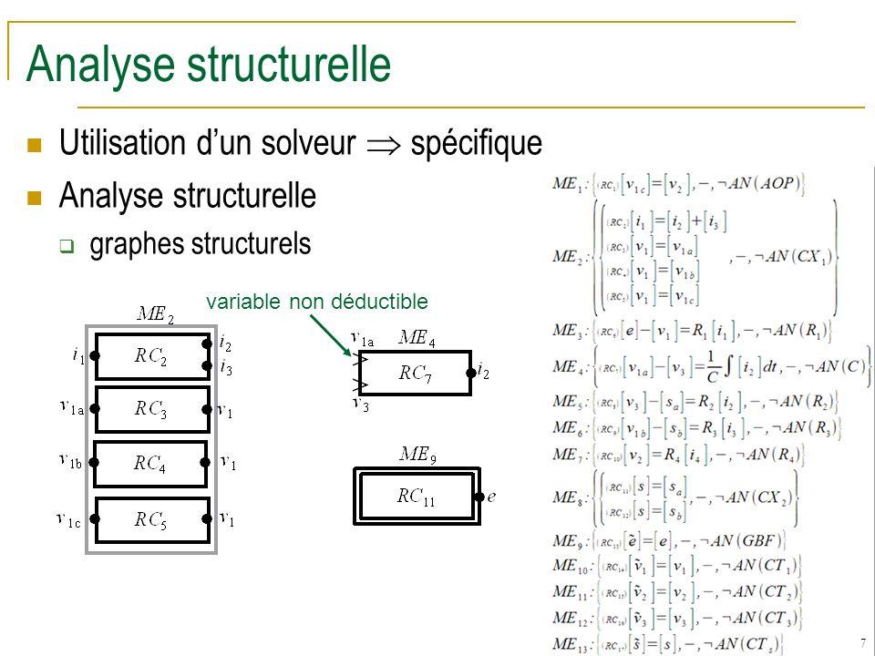 7 Analyse structurelle Utilisation dun solveur spécifique Analyse structurelle graphes structurels variable non déductible