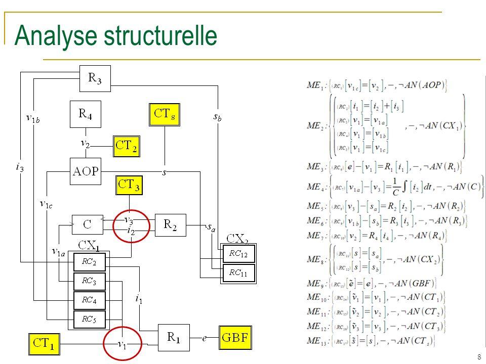 9 Matrice structurelle