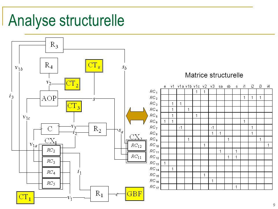 10 Recherche des SST potentiels Éliminer les variables inconnues graphes biparties SST de base règles délimination tous les SST Deux règles délimination Règle d élimination 1/1 : Tous les 1 non éliminés deviennent des 1 .
