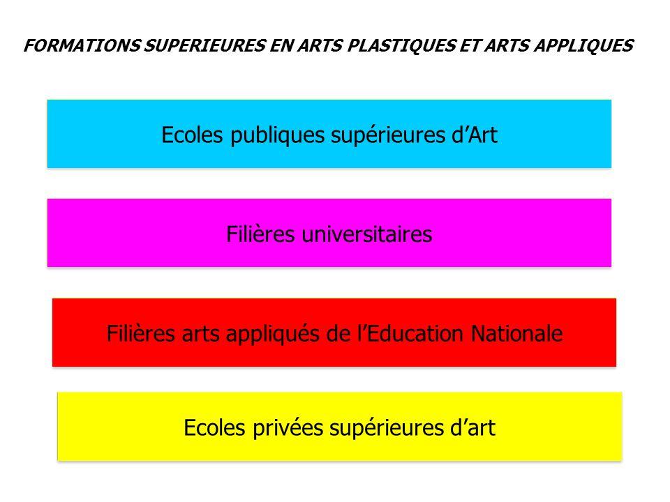 Ecoles publiques supérieures dArt FORMATIONS SUPERIEURES EN ARTS PLASTIQUES ET ARTS APPLIQUES Filières universitaires Filières arts appliqués de lEduc
