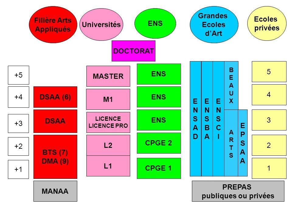 MANAA BTS (7) DMA (9) L1 CPGE 1 ENSADENSAD 1 L2 LICENCE LICENCE PRO M1 MASTER DOCTORAT CPGE 2 ENS PREPAS publiques ou privées 5 4 3 2 DSAA DSAA (6) +1