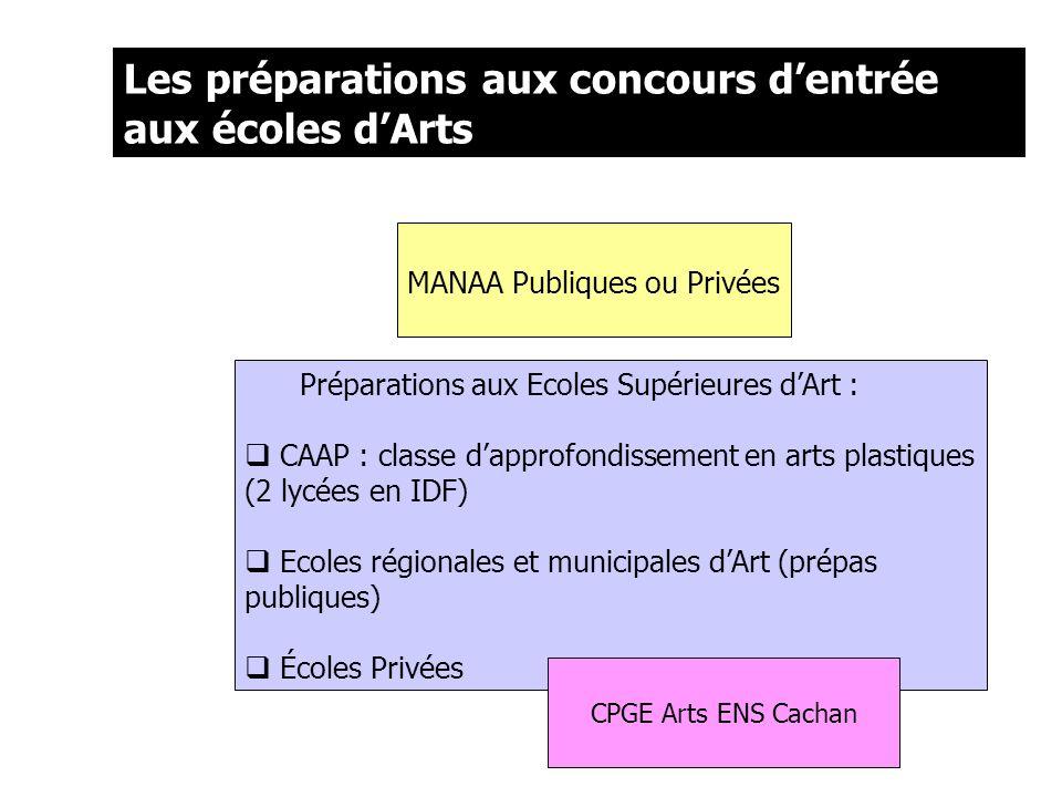 Les préparations aux concours dentrée aux écoles dArts MANAA Publiques ou Privées Préparations aux Ecoles Supérieures dArt : CAAP : classe dapprofondi