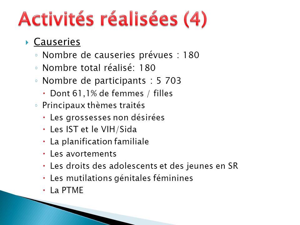 Causeries Nombre de causeries prévues : 180 Nombre total réalisé: 180 Nombre de participants : 5 703 Dont 61,1% de femmes / filles Principaux thèmes t