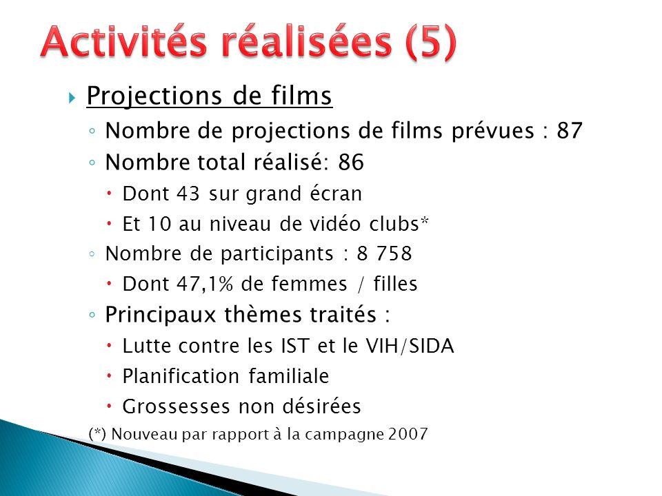 Projections de films Nombre de projections de films prévues : 87 Nombre total réalisé: 86 Dont 43 sur grand écran Et 10 au niveau de vidéo clubs* Nomb
