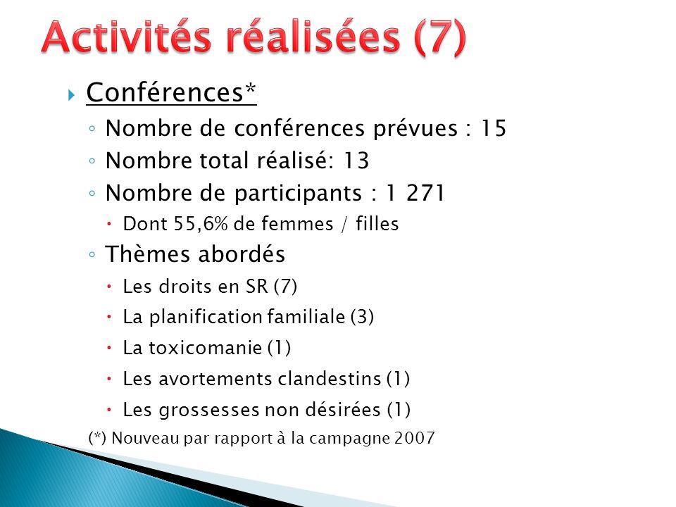 Conférences* Nombre de conférences prévues : 15 Nombre total réalisé: 13 Nombre de participants : 1 271 Dont 55,6% de femmes / filles Thèmes abordés Les droits en SR (7) La planification familiale (3) La toxicomanie (1) Les avortements clandestins (1) Les grossesses non désirées (1) (*) Nouveau par rapport à la campagne 2007