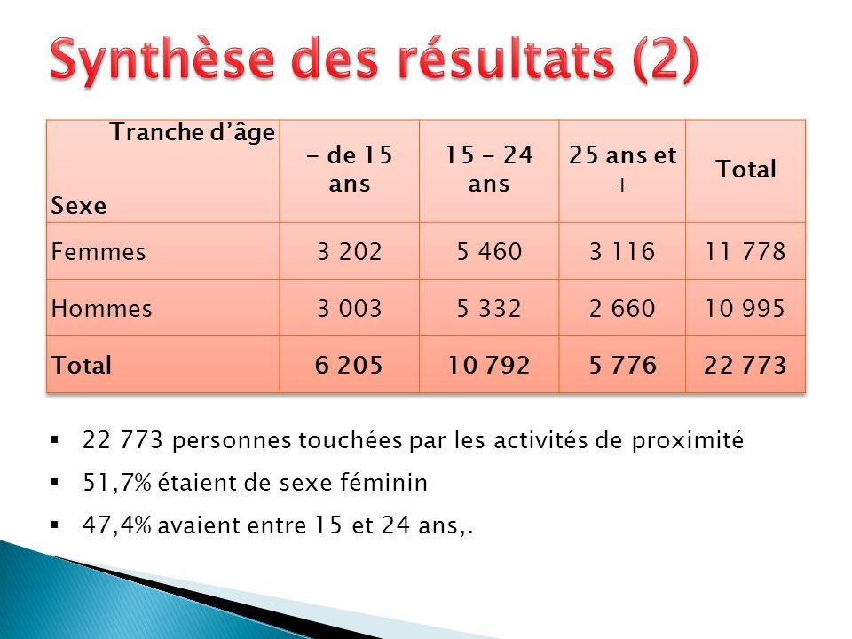 22 773 personnes touchées par les activités de proximité 51,7% étaient de sexe féminin 47,4% avaient entre 15 et 24 ans,.