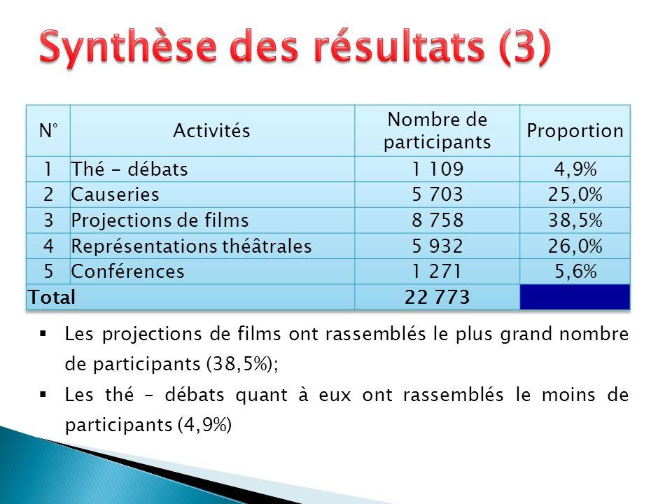 Les projections de films ont rassemblés le plus grand nombre de participants (38,5%); Les thé – débats quant à eux ont rassemblés le moins de participants (4,9%)