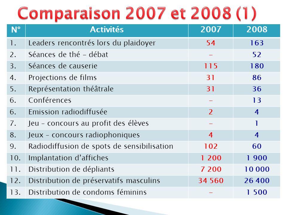 N°Activités20072008 1.Leaders rencontrés lors du plaidoyer54163 2.Séances de thé - débat-52 3.Séances de causerie115180 4.Projections de films3186 5.R