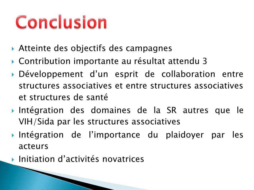 Atteinte des objectifs des campagnes Contribution importante au résultat attendu 3 Développement dun esprit de collaboration entre structures associatives et entre structures associatives et structures de santé Intégration des domaines de la SR autres que le VIH/Sida par les structures associatives Intégration de limportance du plaidoyer par les acteurs Initiation dactivités novatrices