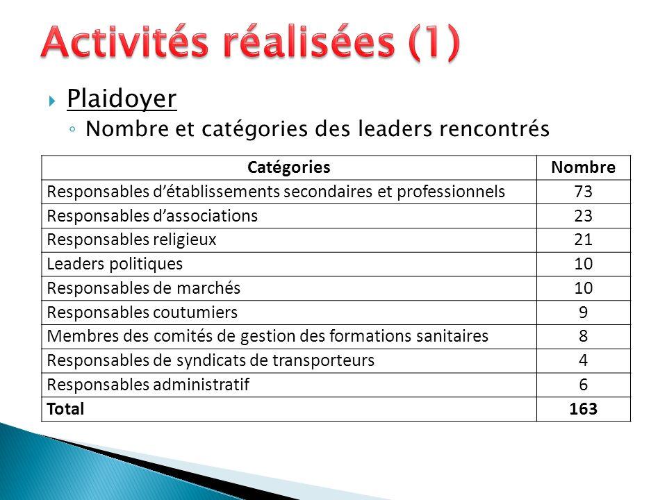 Plaidoyer Nombre et catégories des leaders rencontrés CatégoriesNombre Responsables détablissements secondaires et professionnels73 Responsables dasso