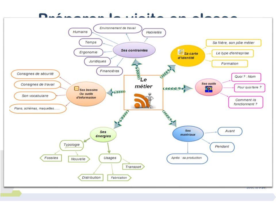 Orienter le questionnement Carte heuristique sur les fonctions de l'entreprise Carte heuristique sur les métiers Préparer la visite en classe