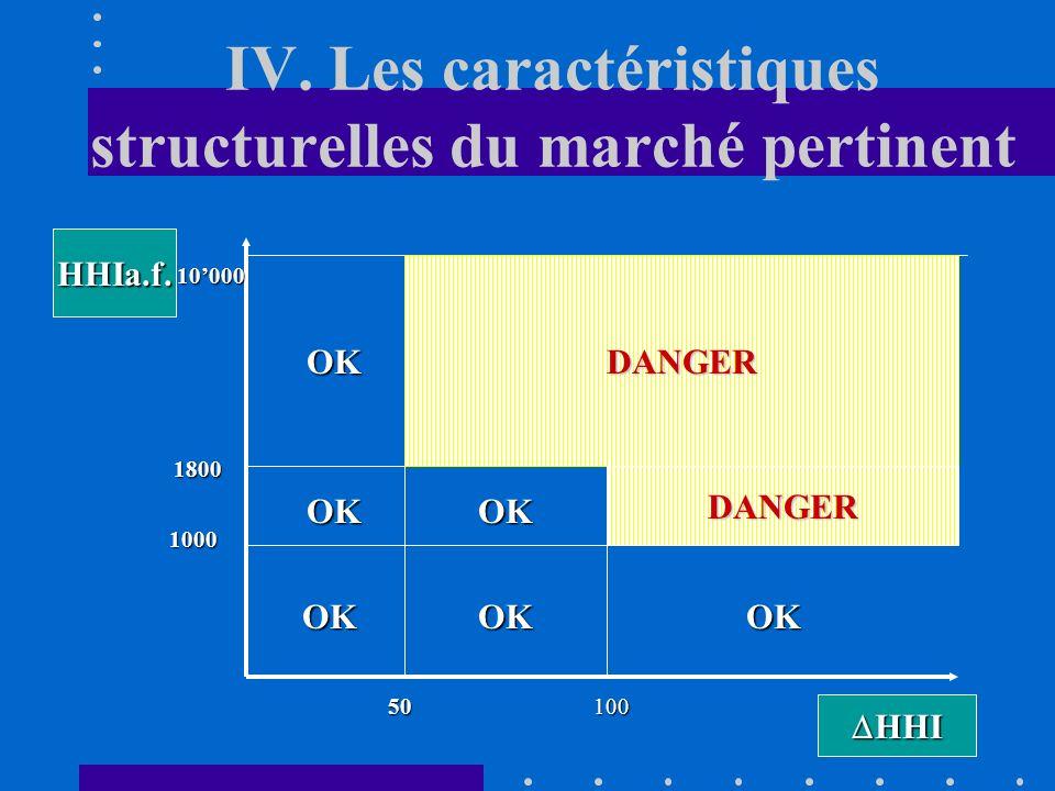 IV. Les caractéristiques structurelles du marché pertinent Lindice HHI est utilisé aux Etats-Unis par les autorités de la concurrence (FTC) pour déter