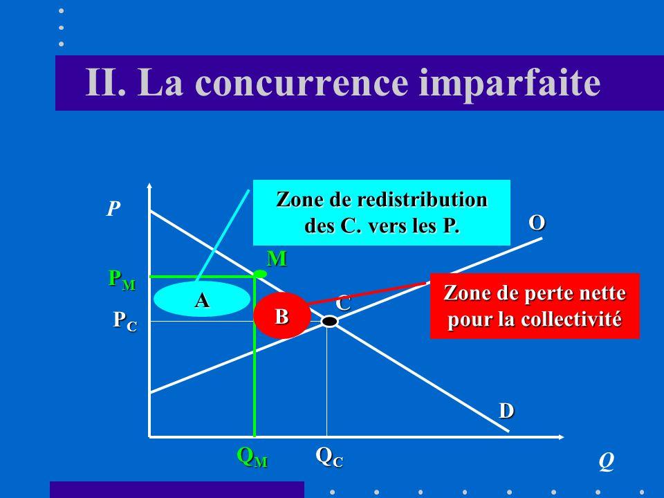 II. La concurrence imparfaite Q P PCPCPCPC QCQCQCQC D O QMQMQMQM PMPMPMPM Perte de rente des consommateurs Gain des producteurs Perte des producteurs