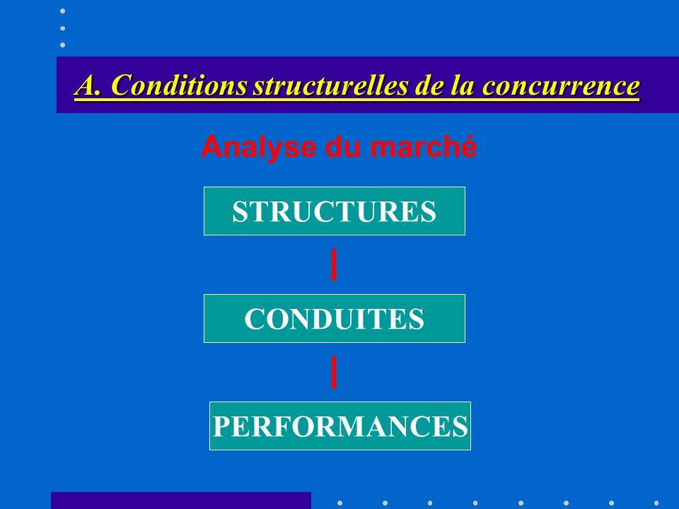 3.3. Léquilibre à court terme en concurrence A. Conditions structurelles de la concurrence Les entreprises ne doivent pas pouvoir se comporter de mani