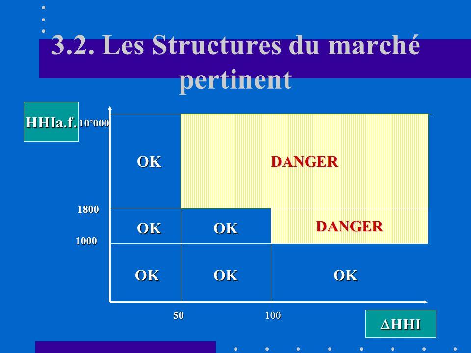 3.2. Les Structures du marché pertinent Lindice HHI est utilisé aux Etats-Unis par les autorités de la concurrence (FTC) pour déterminer si une fusion