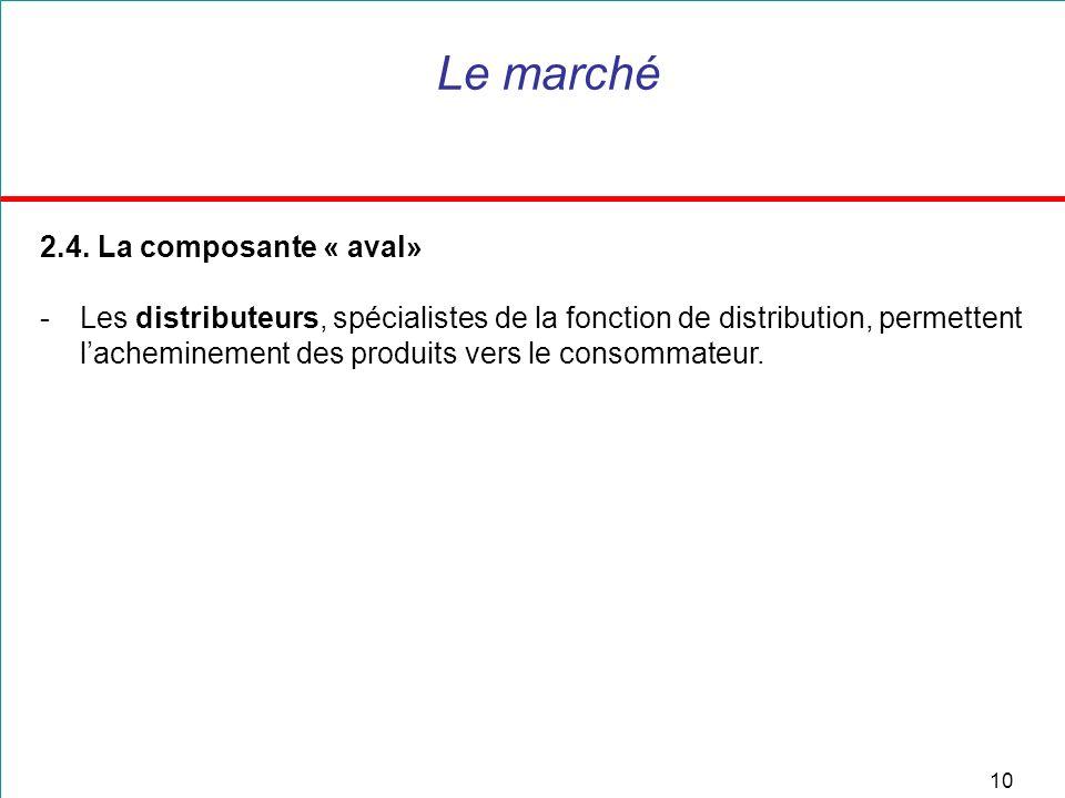 10 Le marché 2.4.